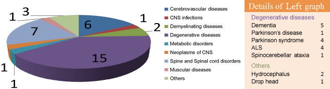 Details about 34 neurological diseases